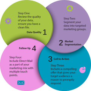Direct Mail - 4 Steps for Marketing Success